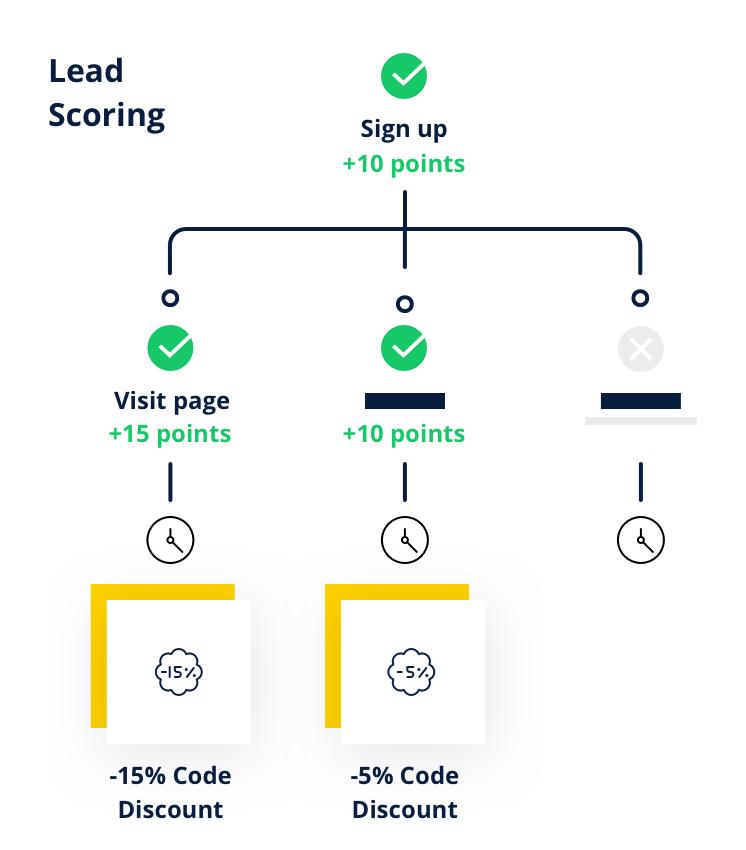 lead scoring otomasyon