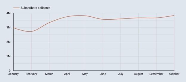 eposta trend oranları